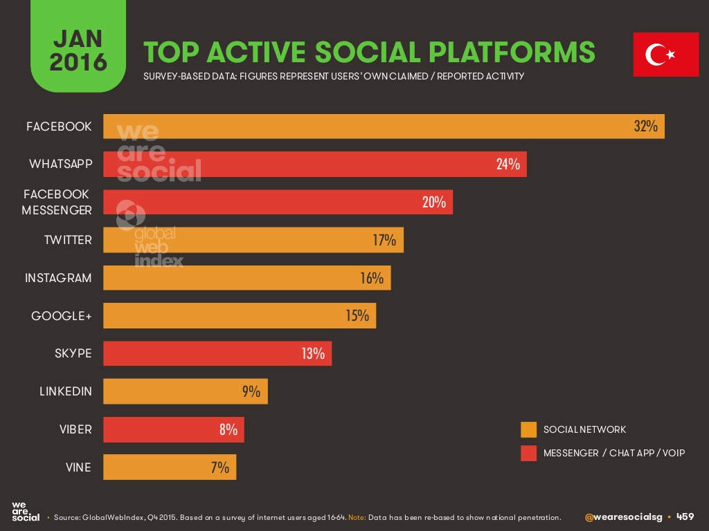 Türkiye_sosyal_medya_platformlari_2016